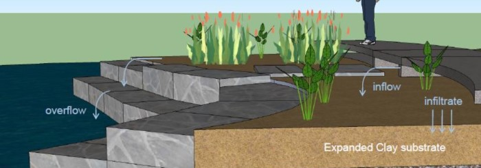 Constructing Rain Gardens with Expanded Clay Substrate – U of Oklahoma